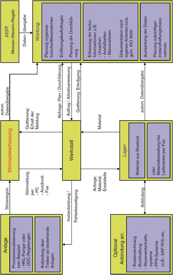 Facility Management | SpringerLink