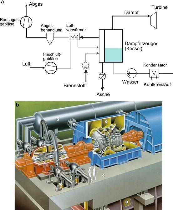 Thermische Kraftwerke | SpringerLink