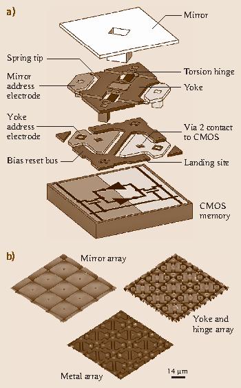 MEMS/NEMS and BioMEMS/BioNEMS: Tribology, Mechanics