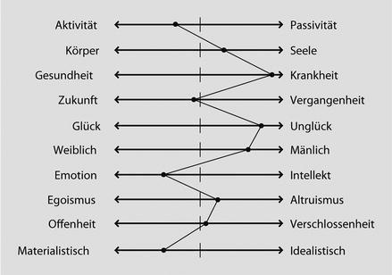 Biografiearbeit in der Praxis: Grundlagen, Methoden und ...