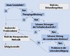Borderline-Störung   SpringerLink