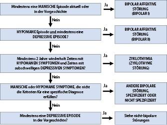 Bipolare Störungen | SpringerLink