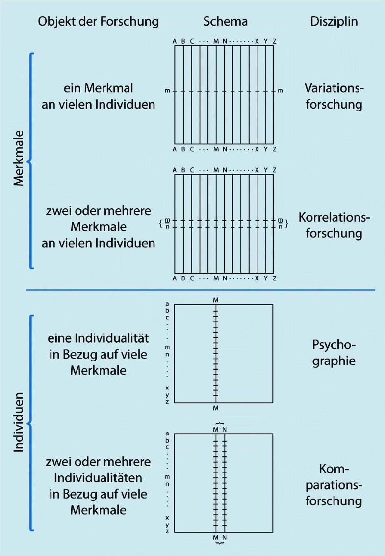 Sechs Paradigmen der Persönlichkeitspsychologie | SpringerLink