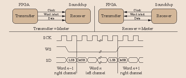 Real-Time Signal Processing on Field Programmable Gate Array