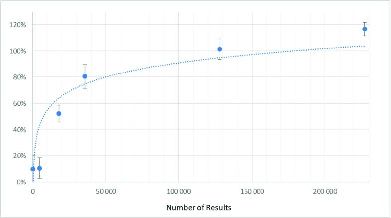 Bridging the Semantic Web and NoSQL Worlds: Generic SPARQL