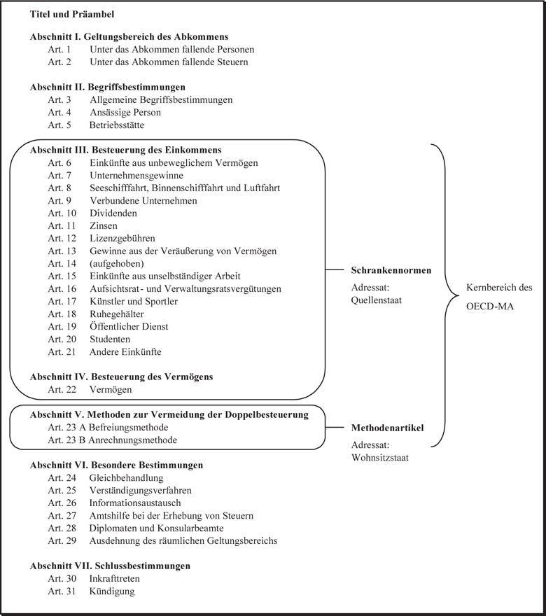 Funktionsweise Von Doppelbesteuerungsabkommen Springerlink