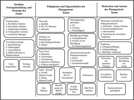 Über das Fundraising von Venture-Capital-Gesellschaften   SpringerLink