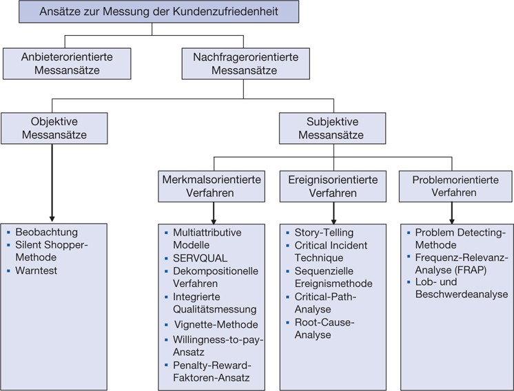 Verhaltens- und Informationsgrundlagen des Marketing | SpringerLink