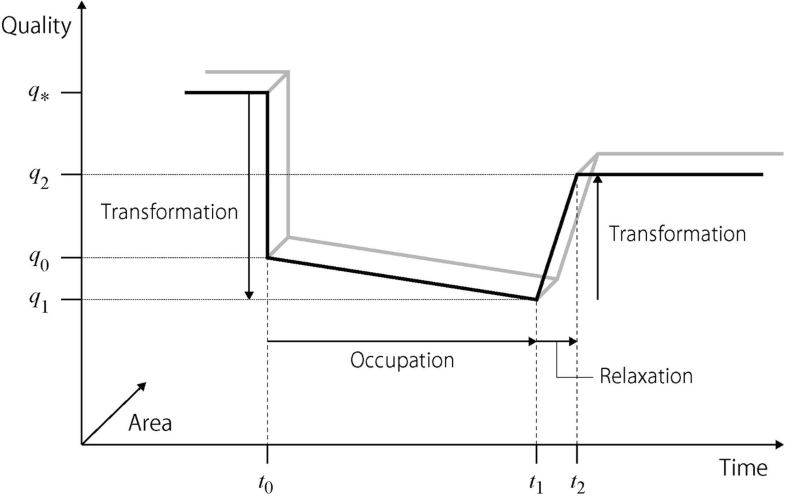 Fig. 7.3