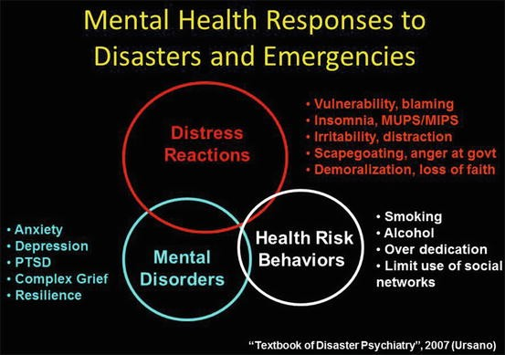 Psychosocial responses to disaster and exposures distress reactions open image in new window fig 81 mental health responses to disasters and emergencies fandeluxe Images