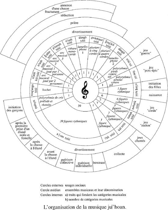 A Functioning Musical World