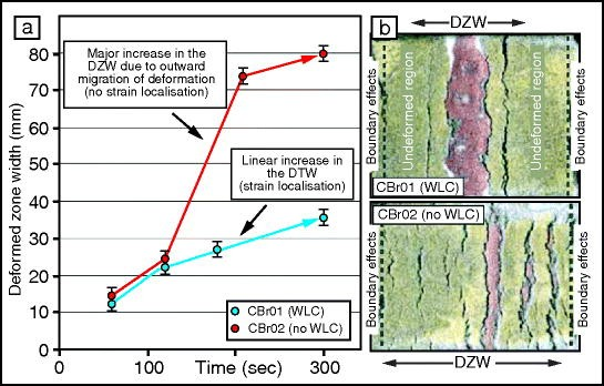 Achievements and Challenges in Sedimentary Basin Dynamics: A Review
