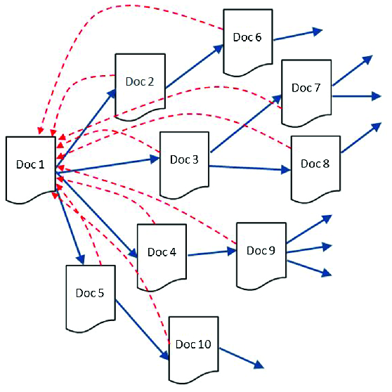 A Document Similarity Computation Method Based on Word