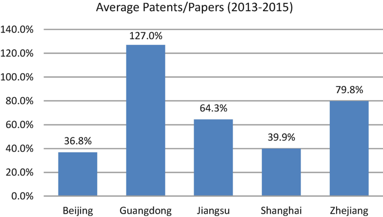 Guangdong: From OEM to ODM and More | SpringerLink