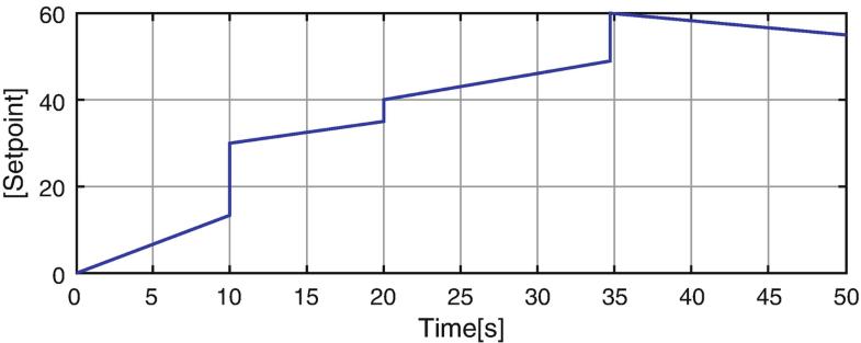 Canonical Particle Swarm Optimization Algorithm Based a Hybrid