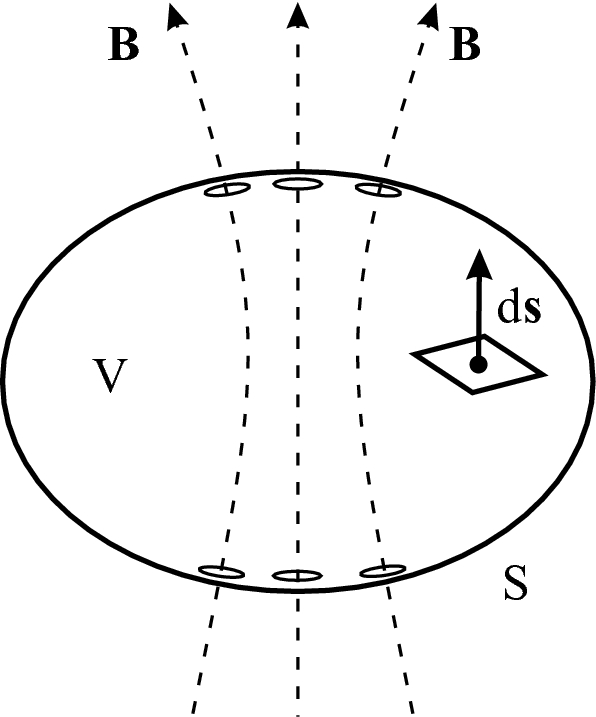 Maxwells Equations And Boundary Conditions