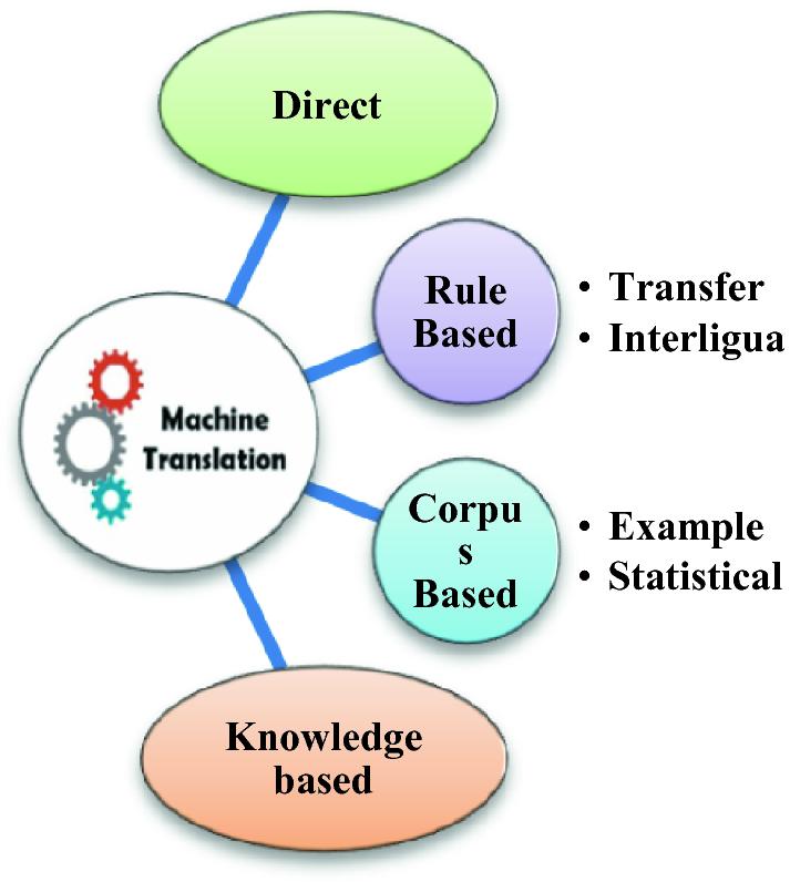 GA-Based Machine Translation System for Sanskrit to Hindi Language