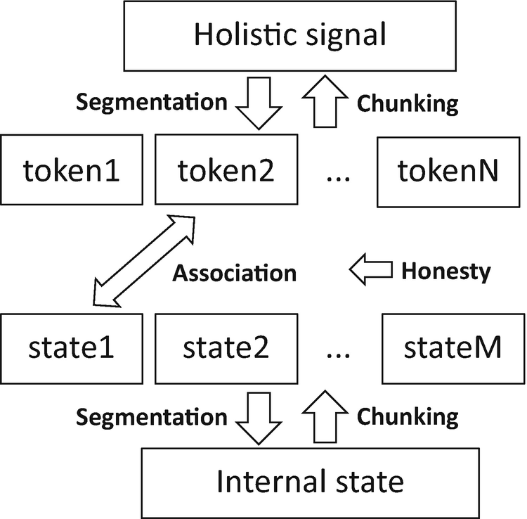 Cosmolinguistics: Necessary Components for the Emergence of