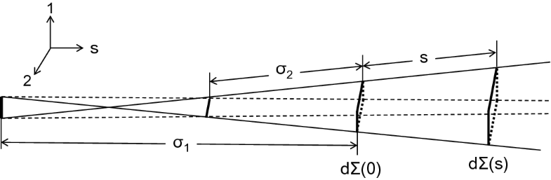 Fig.10.121