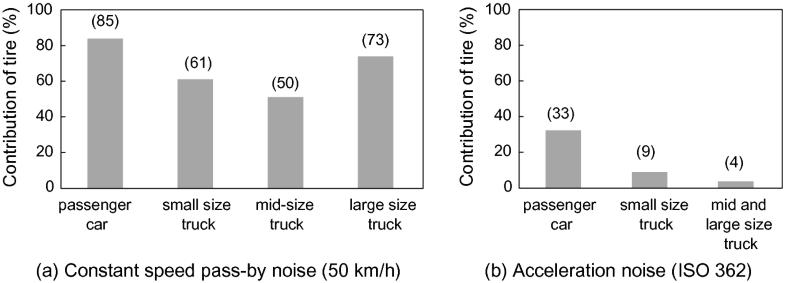 Tire Noise | SpringerLink