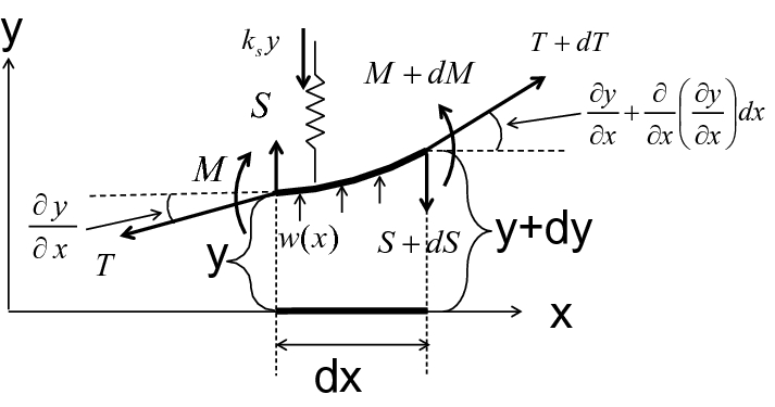 Fig.11.67