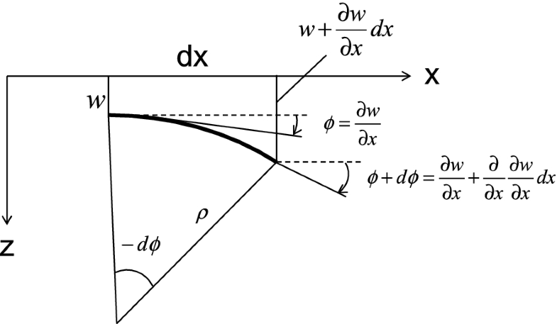 Fig.2.28