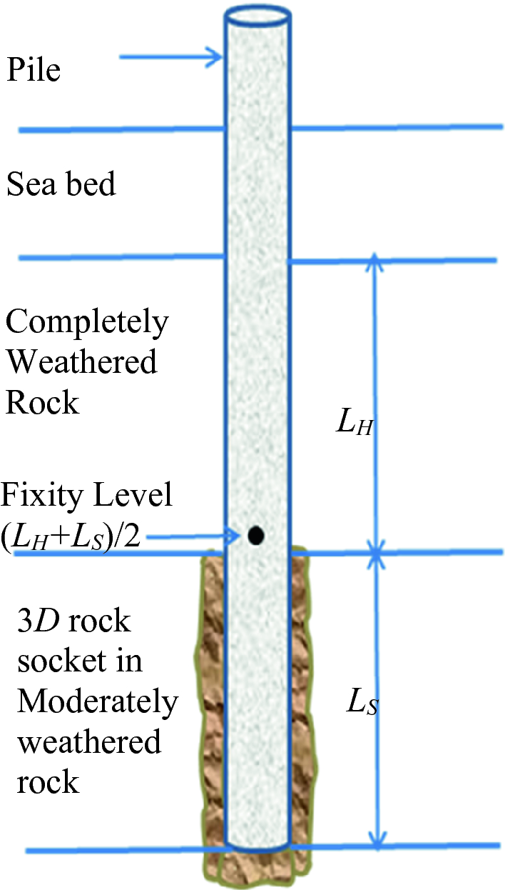 Design and Construction Approach of Marine Rock-Socketed