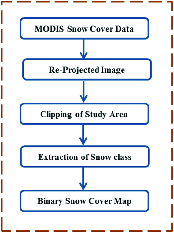 Snow Cover Analysis in Chandra Basin of Western Himalaya