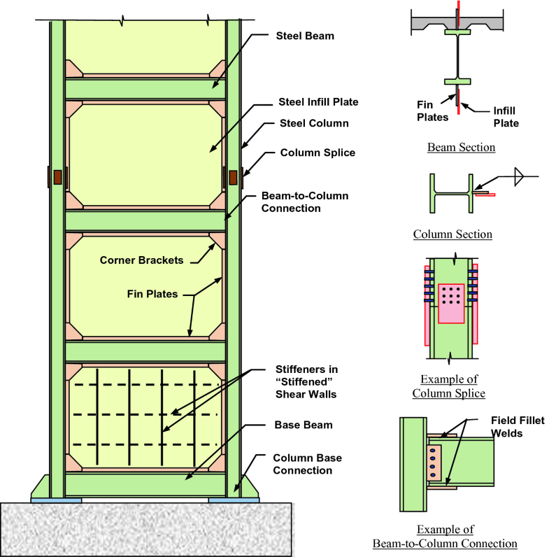 Application of Steel Shear Walls Toward More Resilient