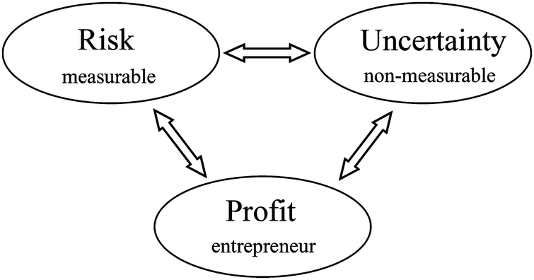 Frank H  Knight on Uncertainty and Profit: Manager Versus