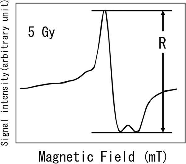 Fig. 13.3