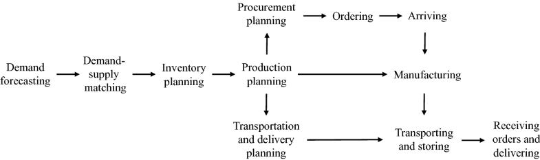 Efficiency-Oriented Strategy | SpringerLink