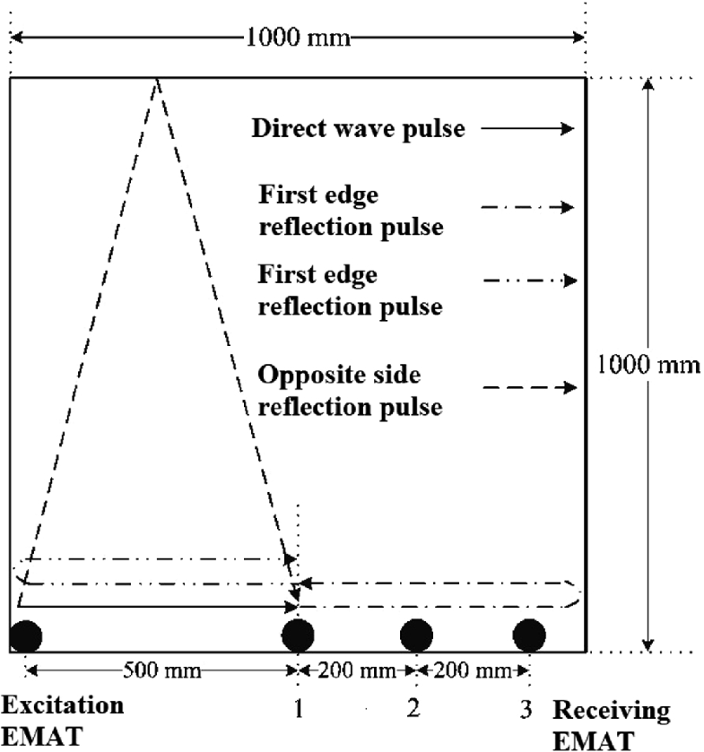 Directivity and Controllability of Electromagnetic