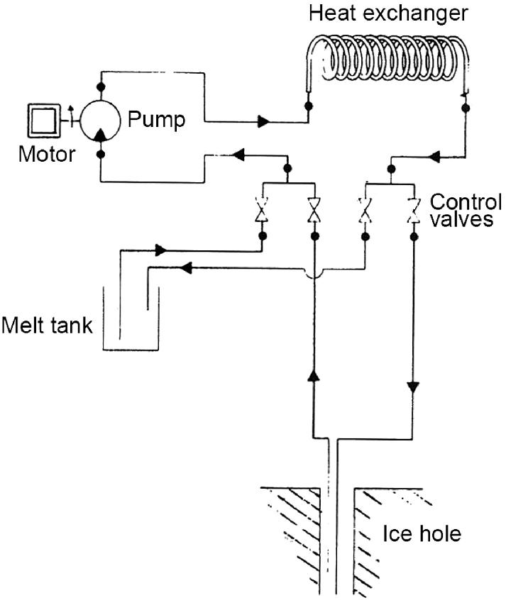 Hot-Water Ice Drills | SpringerLink on panasonic wiring diagram, general wiring diagram, toshiba wiring diagram, viking wiring diagram, braun wiring diagram, hunter wiring diagram, mi-t-m wiring diagram, harris wiring diagram, tennant wiring diagram, simplicity wiring diagram, lincoln wiring diagram, john deere wiring diagram, echo wiring diagram, dremel wiring diagram, taylor wiring diagram, metabo wiring diagram, ge wiring diagram, krups wiring diagram, coleman wiring diagram, toro wiring diagram,