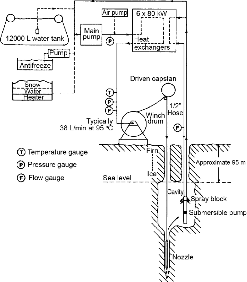 Hot-Water Ice Drills | SpringerLink