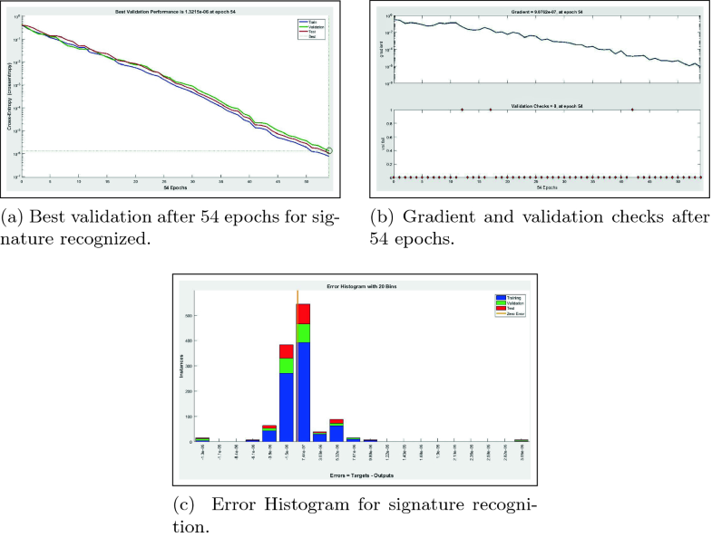 Recognition of Signature Using Neural Network and Euclidean Distance