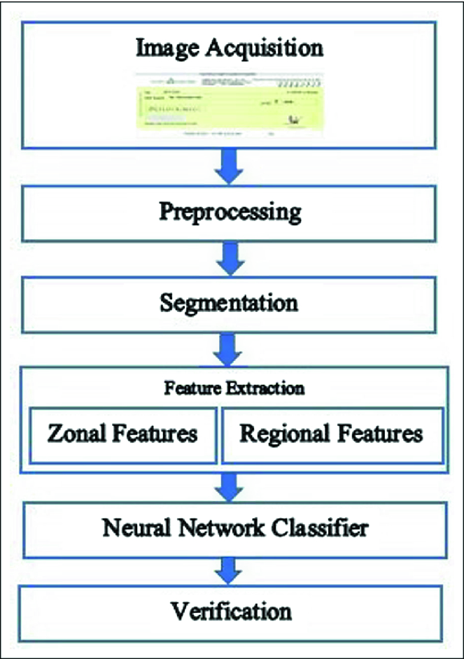Recognition of Signature Using Neural Network and Euclidean