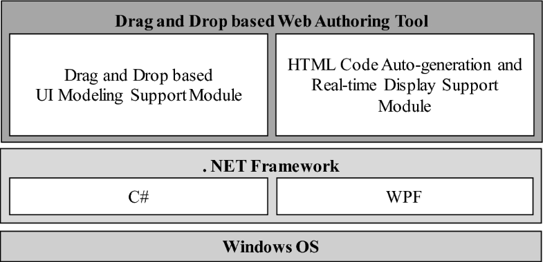 Design and Implementation of Real-Time Web Authoring Tool