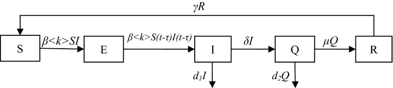 Fig.2.2