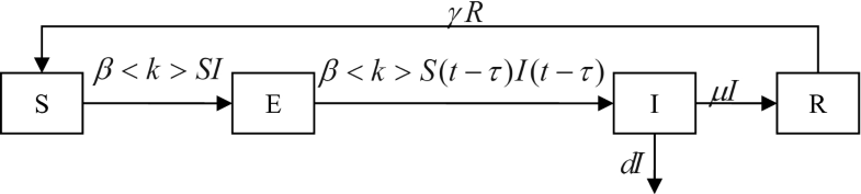 Fig.2.7
