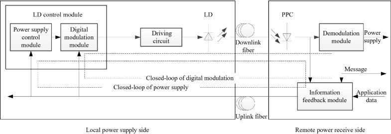A Design Method of In-band Communication Link in Power-Over-Fiber