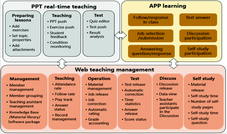 APP Based Teaching/Learning Mode and Quality Evaluation of