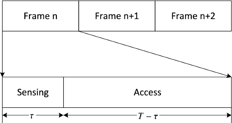 Fig. 2.2