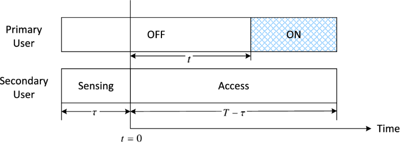Fig. 2.5
