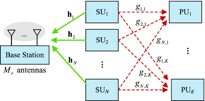 Fig. 4.6