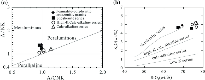Fig.3.5
