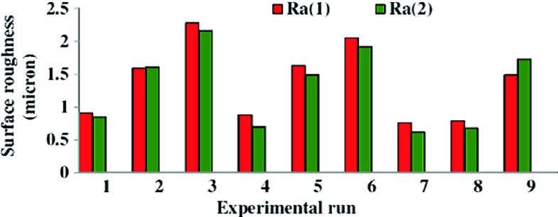 Green-Machining Characteristics Study and Comparison in Meso
