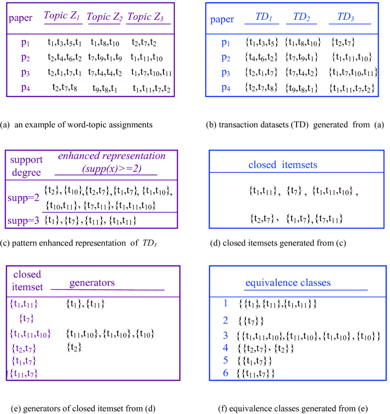 Academic Paper Recommendation Based on Clustering and