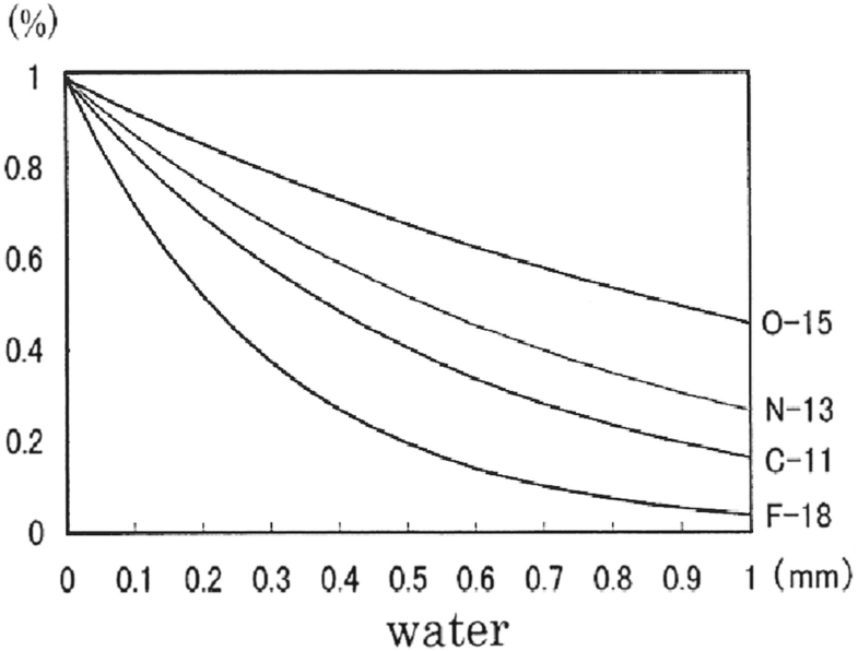 Fig. 2.1