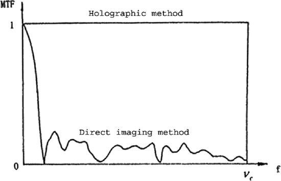 Advanced Techniques for Optical Telescopes | SpringerLink